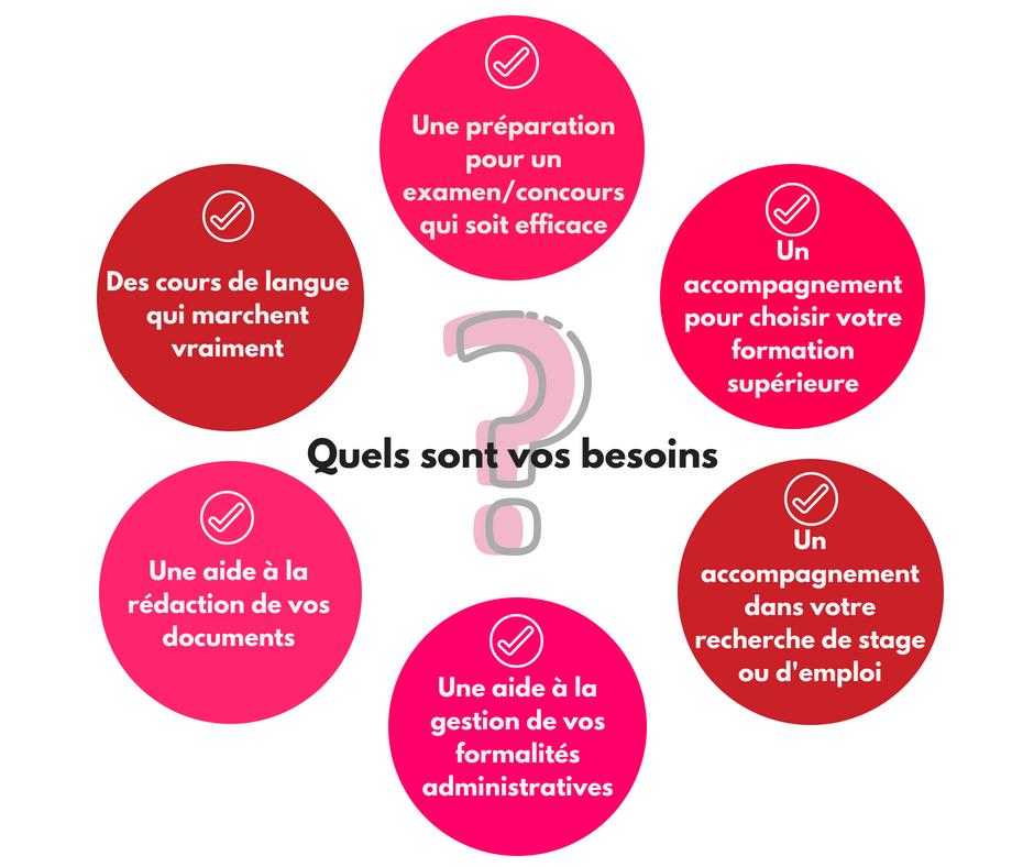 cours de langue cours d'anglais cours de français préparation examen rédaction de documents choix de formation recherche d'emploi et de stage.png