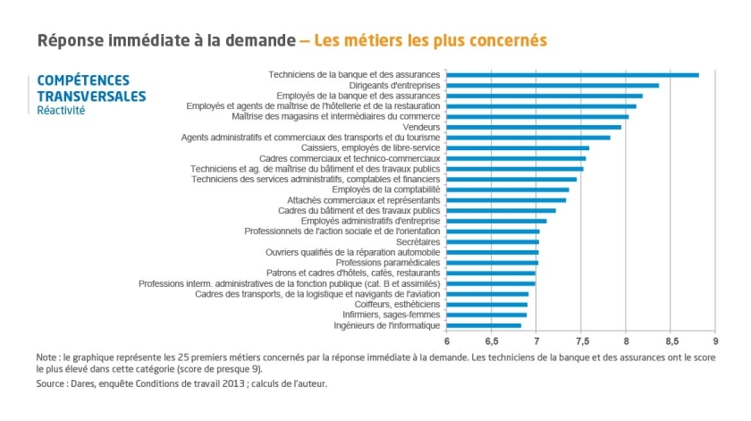 note_de_synthese_competences_transversales_graphique_reponse_immediate_a_la_demande.jpg