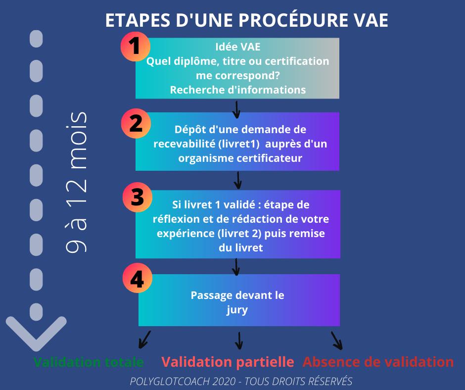 Rappel des étapes d'une procédure VAE (Validation des Acquis de l'expérience)